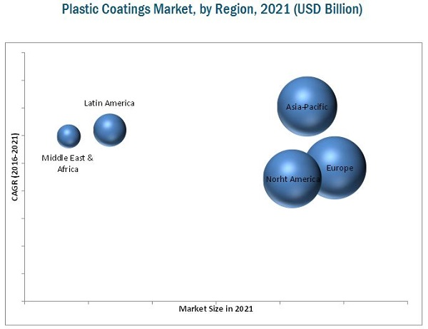 Plastic Coatings Market