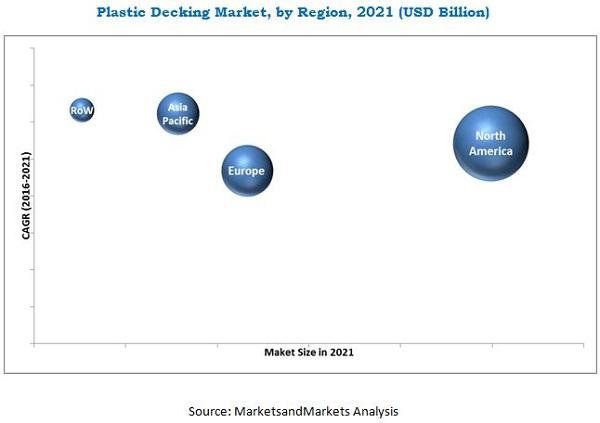 Plastic Decking Market