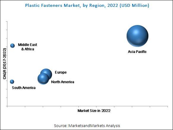 Plastic Fasteners Market