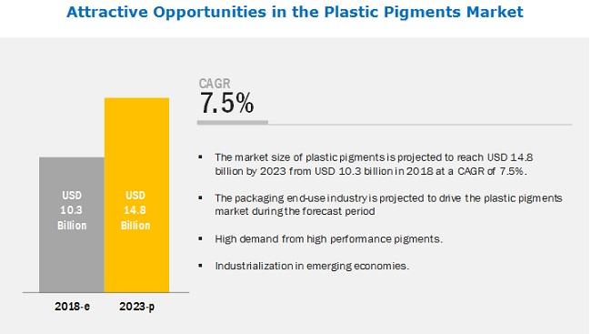 Plastic Pigments Market