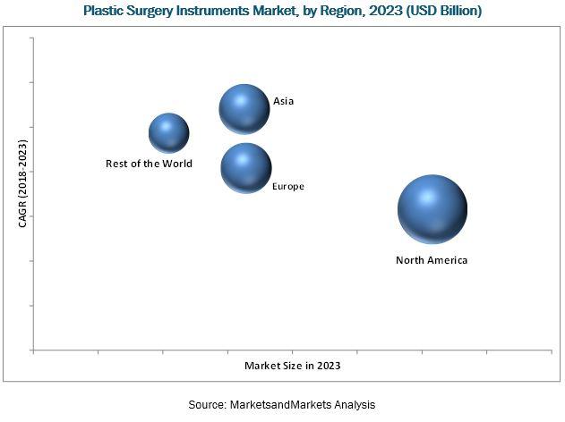 Plastic Surgery Instruments Market