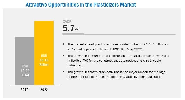 Plasticizers Market