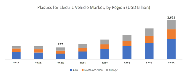 Plastics for Electric Vehicle Market by region