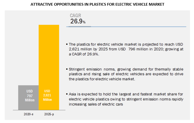 Plastics for Electric Vehicle Market