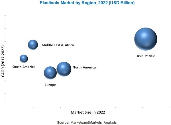Plastisols Market