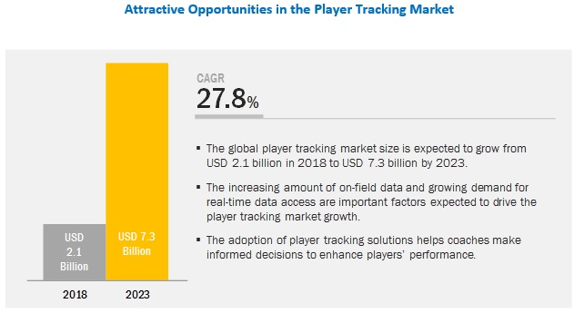 Player Tracking Market