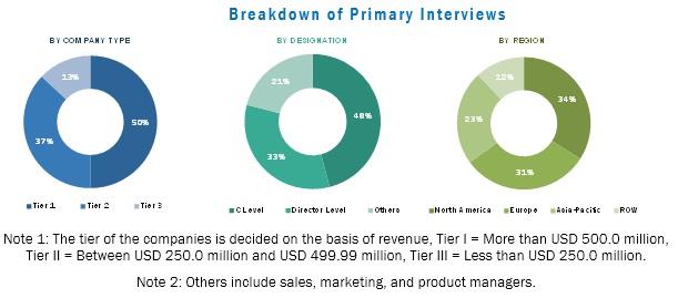 PMI Foam Market and Other High Performance Foam Core Market