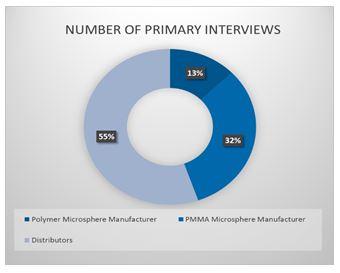 Polymethyl Methacrylate (PMMA) Microspheres Market