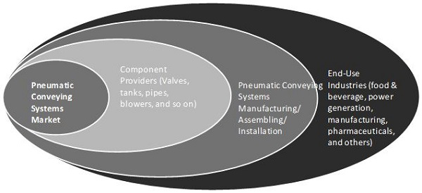 Pneumatic Conveying Systems Market