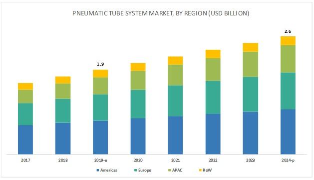 Pneumatic Tube System Market