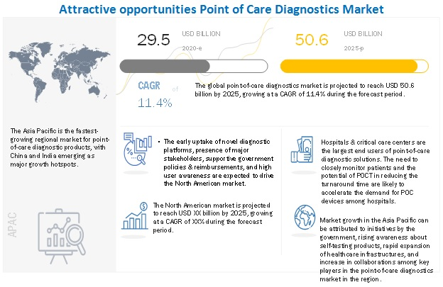 Point-Of-Care Diagnostics Market