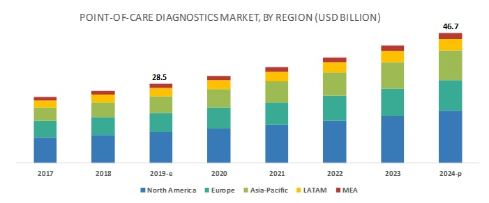 Point-of-Care Diagnostics market, by Region, 2022 (USD Billion)