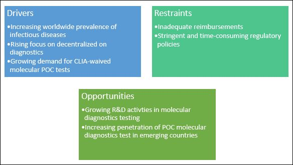 Point of Care Molecular Diagnostics Market