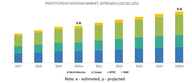Point-to-Point Antenna Market by Region