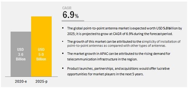 Point-to-Point Antenna Market