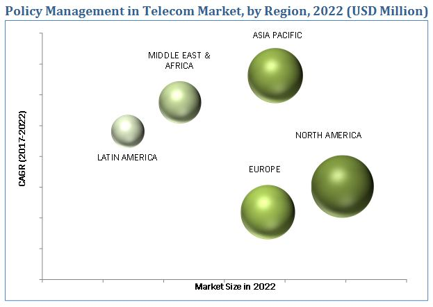 Policy Management in Telecom Market