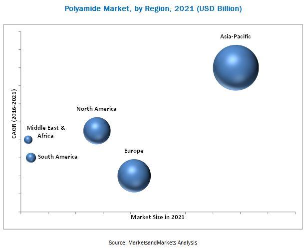 Polyamide Market