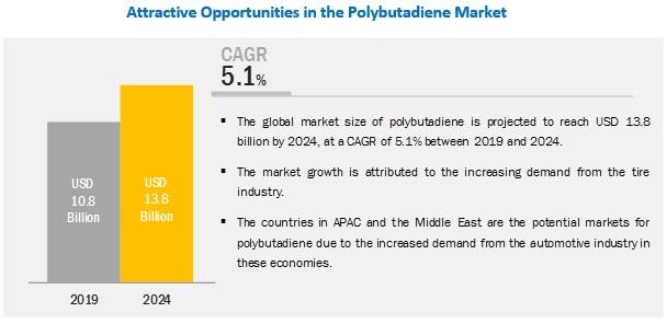 Polybutadiene Market