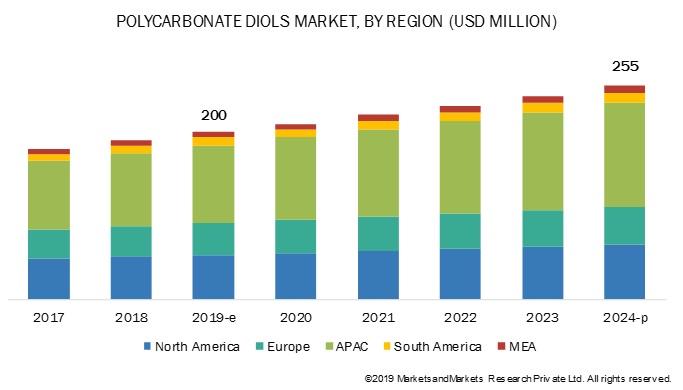 Polycarbonate Diols Market