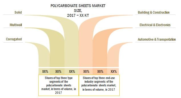 Polycarbonate Sheets Market