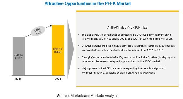PEEK Market
