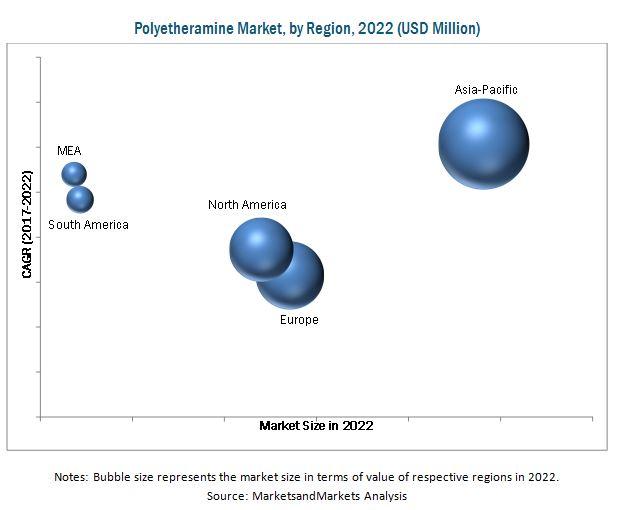 Polyetheramine Market