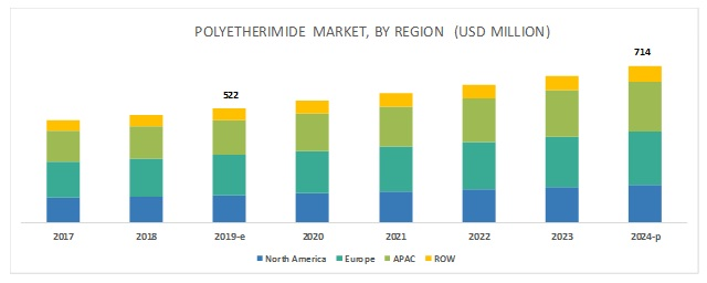 Polyetherimide (PEI) Market worth