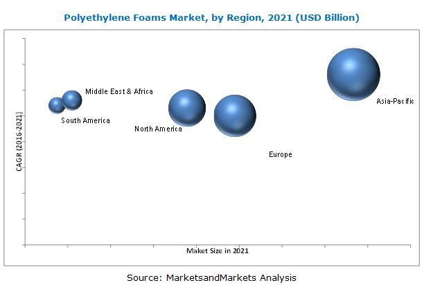 Polyethylene (PE) Foams Market