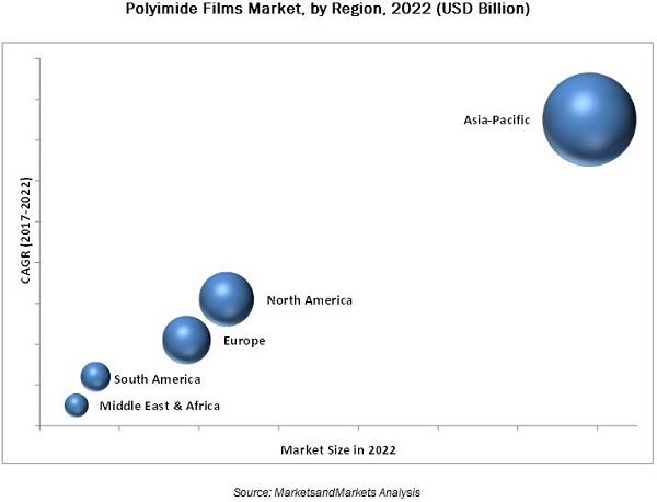 Polyimide Films Market