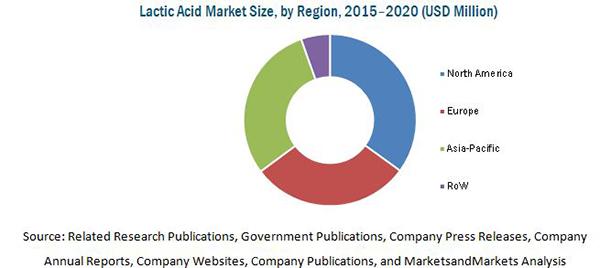 Lactic acid and polylactic acid market
