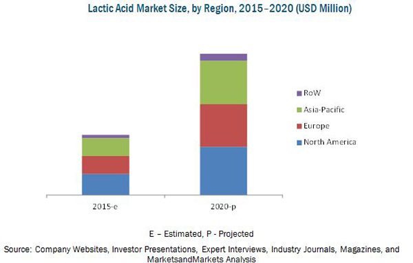 Lactic Acid & Polylactic Acid Market by Application, Geography