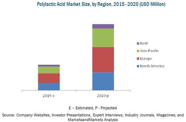 Lactic acid and polylactic acid market