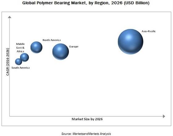 Polymer Bearing Market