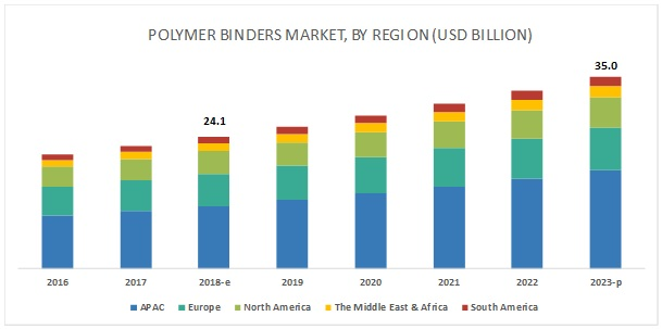 Polymer Binders Market