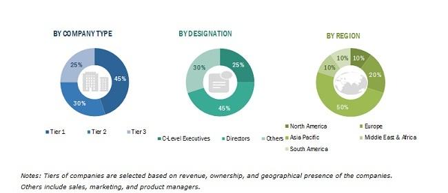 Polymer Emulsion Market Size