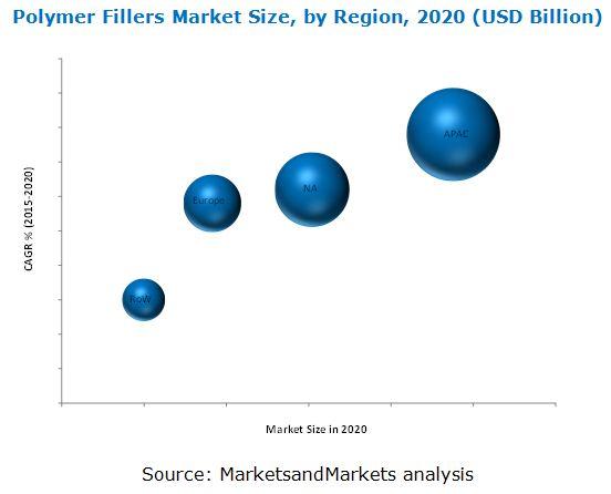 Polymer Fillers Market