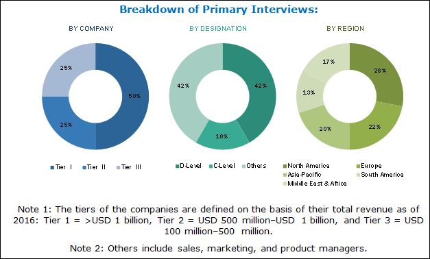 Polymer Foam Market Analysis | Recent Market Developments | Industry