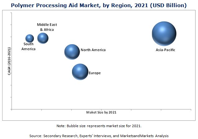 Polymer Processing Aid Market