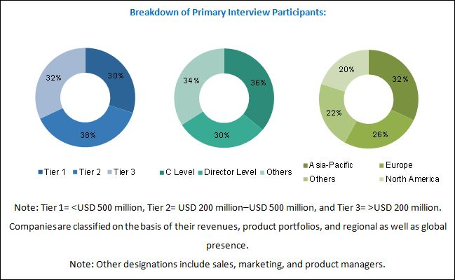 Polymer Stabilizer Market