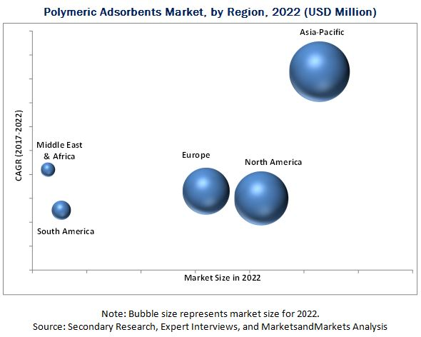 Polymeric Adsorbents Market