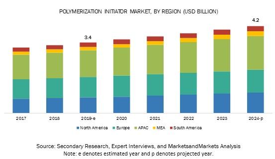 Polymerization Initiator Market