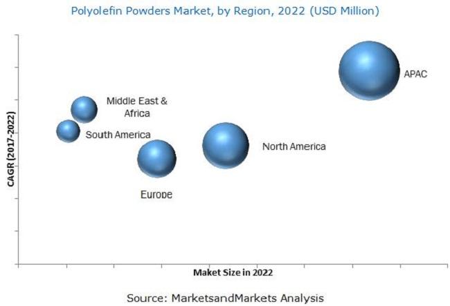 Polyolefin Powders Market