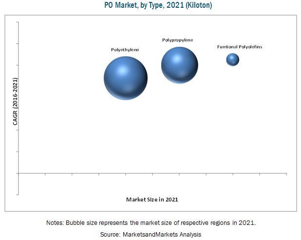Polyolefins Market