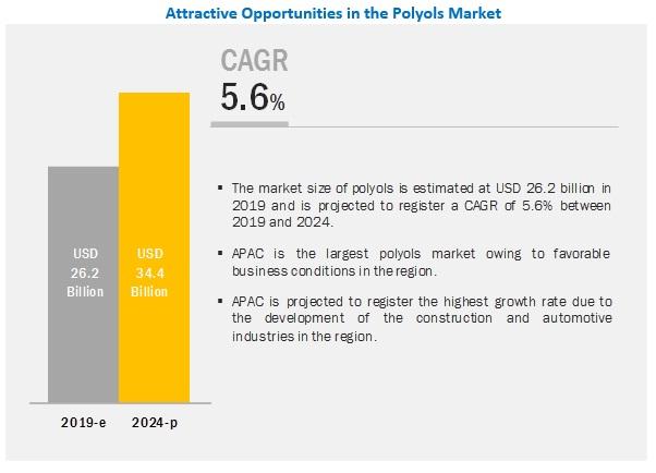 Polyols Market