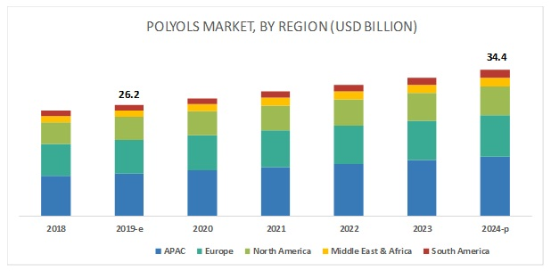 Polyols Market Analysis | Recent Market Developments | Industry