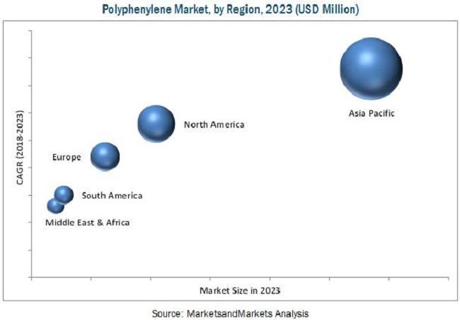 Polyphenylene Market