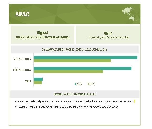Polypropylene Catalyst Market By Region