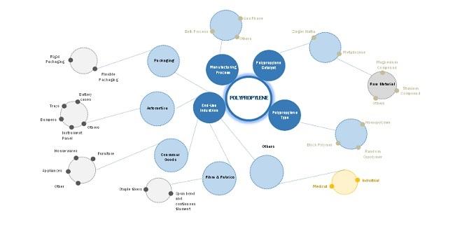 Polypropylene Catalyst Market Ecosystem Diagram