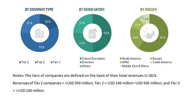 Polypropylene Catalyst Market Size