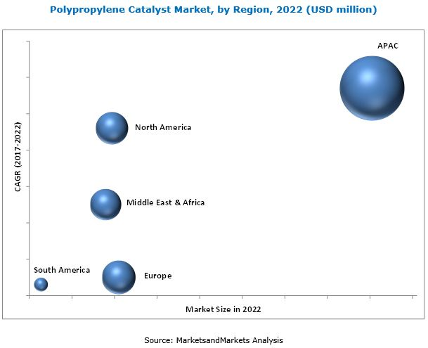 Polypropylene Catalyst Market worth $1.9 billion by 2027